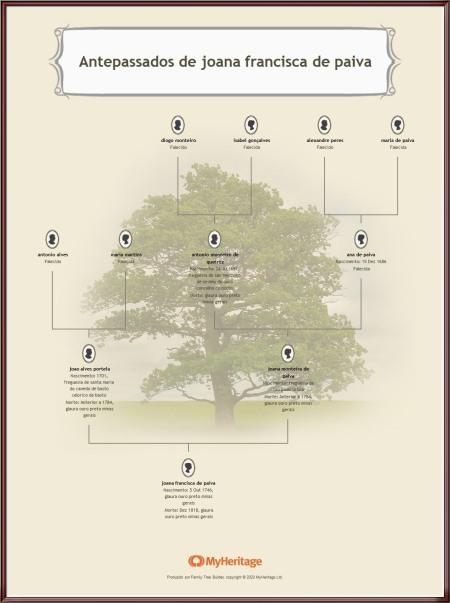 Antepassados de joana francisca de paiva